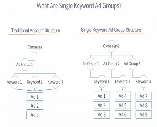 single keyword ad groups chart